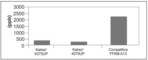 gioang-cao-su-kalrez-6375